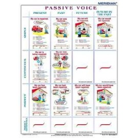 The tenses - passive voice